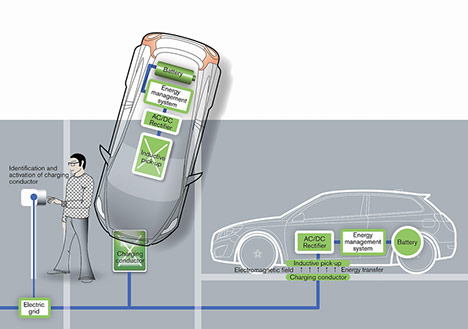 A scematic showing wireless electric car charging system