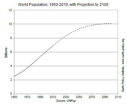 A graph showing past world population and expected trends - via http://www.earth-policy.org