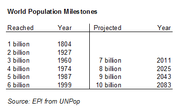 chart of world population milestones